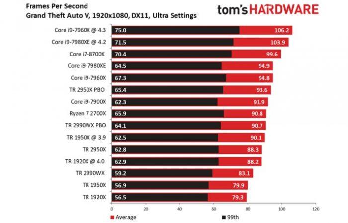 toms hardware 2990wx GTA V benchmark