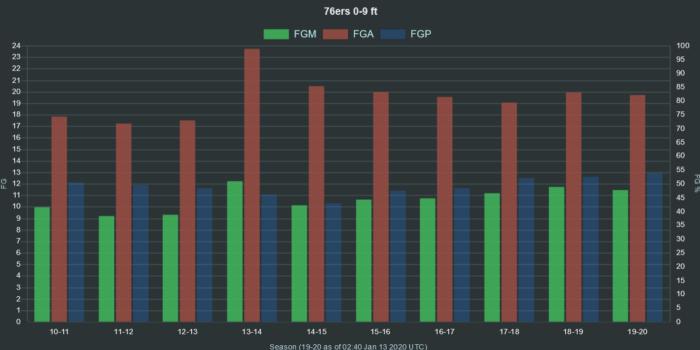 NBA 76ers 0 9 ft range FGA FGM FGP