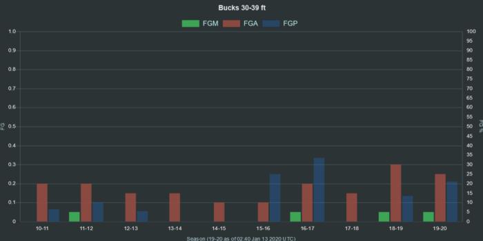 NBA Bucks 30 39 ft range FGA FGM FGP