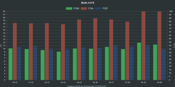 NBA Bulls 0 9 ft range FGA FGM FGP