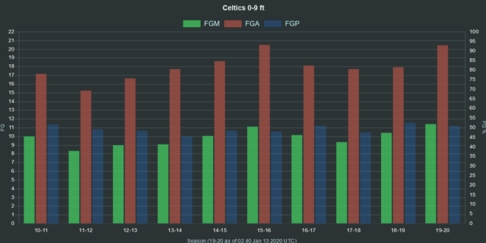 NBA Celtics 0 9 ft range FGA FGM FGP