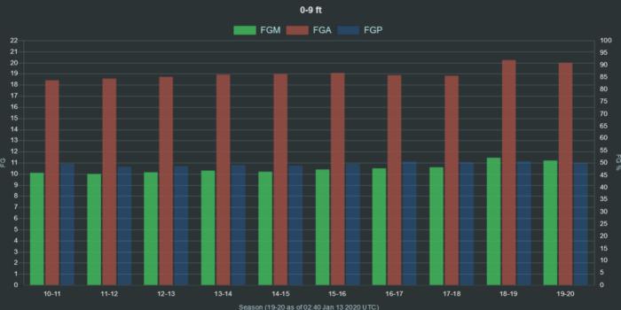 NBA FMA FGA FGP 0 9 ft range