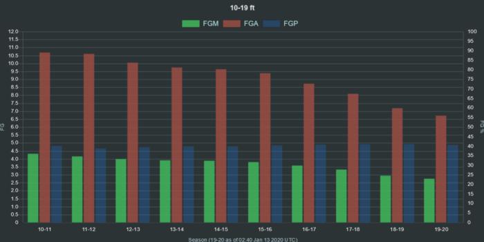 NBA FMA FGA FGP 10 19 ft range