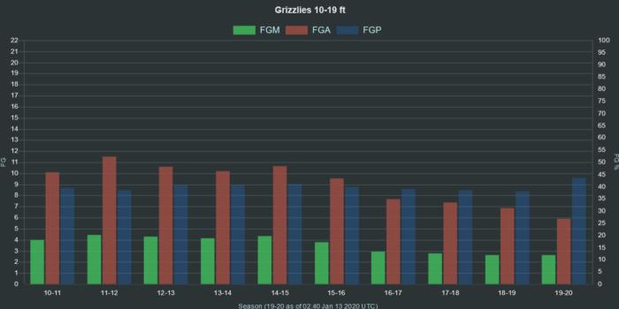 NBA Grizzlies 10 19 ft range FGA FGM FGP