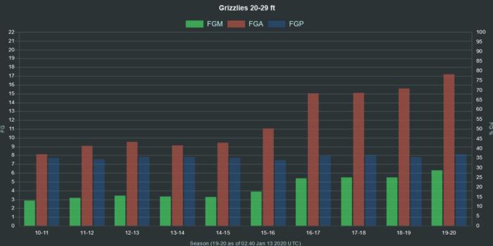 NBA Grizzlies 20 29 ft range FGA FGM FGP