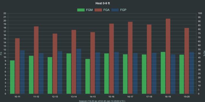 NBA Heat 0 9 ft range FGA FGM FGP