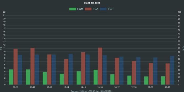 NBA Heat 10 19 ft range FGA FGM FGP