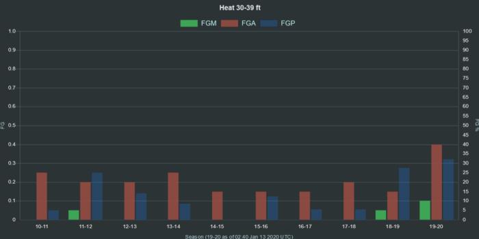 NBA Heat 30 39 ft range FGA FGM FGG