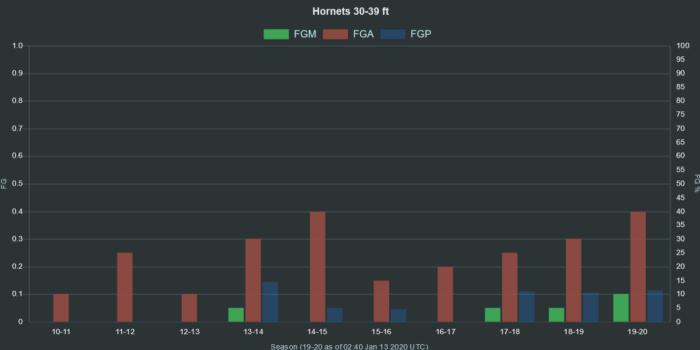 NBA Hornets 30 39 ft range FGA FGM FGP