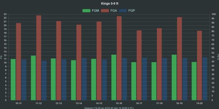 NBA Kings 0 9 ft range FGA FGM FGP