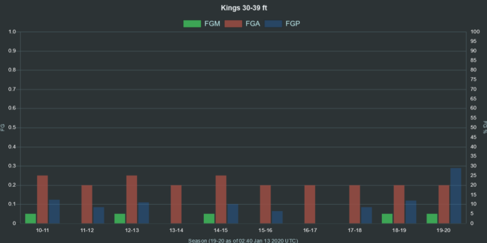 NBA Kings 30 39 ft range FGA FGM FGP