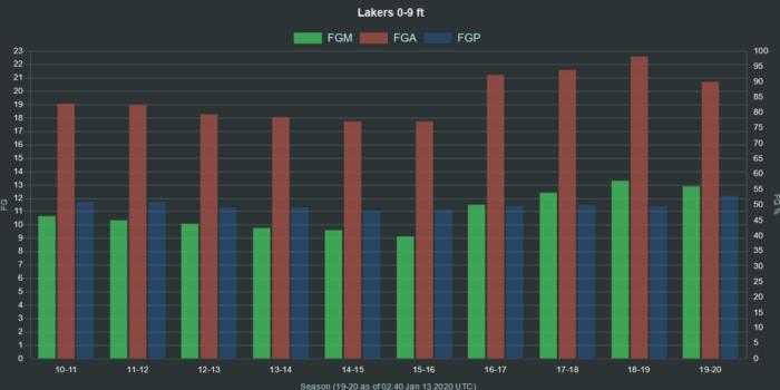 NBA Lakers 0 9 ft range FGA FGM FGP