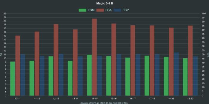 NBA Magic 0 9 ft range FGA FGM FGP