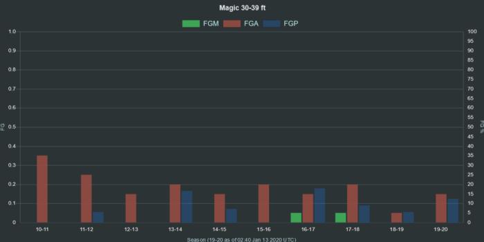 NBA Magic 30 39 ft range FGA FGM FGP