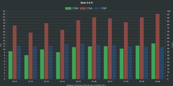 NBA Nets 0 9 ft range FGA FGM FGP