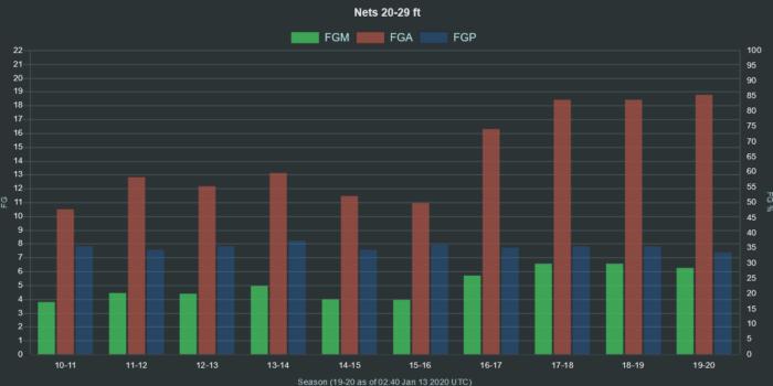 NBA Nets 20 29 ft range FGA FGM FGP