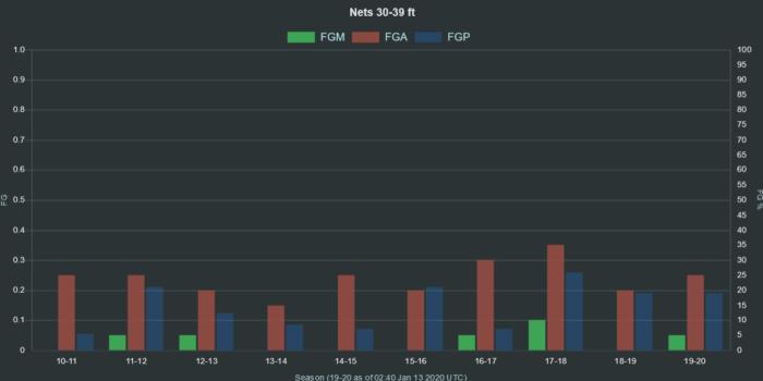 NBA Nets 30 39 ft range FGA FGM FGP