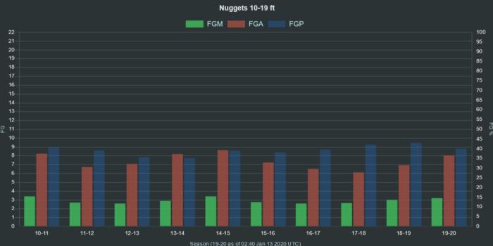 NBA Nuggets 10 19 ft range FGA FGM FGP