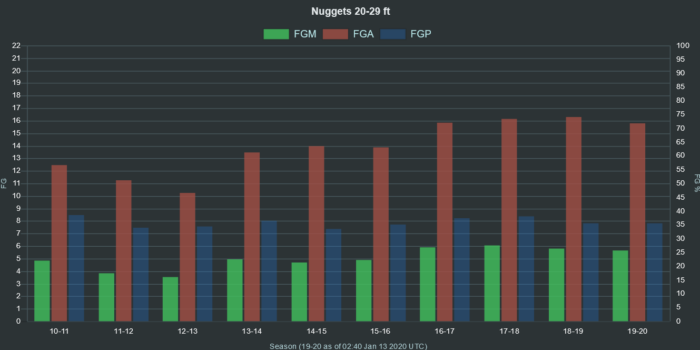 NBA Nuggets 20 29 ft range FGA FGM FGP