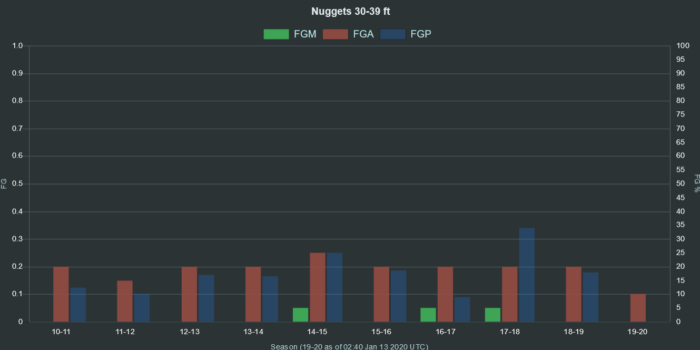 NBA Nuggets 30 39 ft range FGA FGM FGP