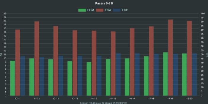 NBA Pacers 0 9 ft range FGA FGM FGP