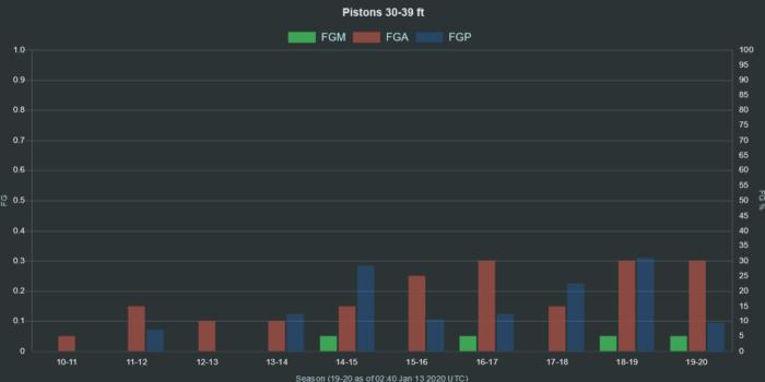 NBA Pistons 30 39 ft range FGA FGM FGP