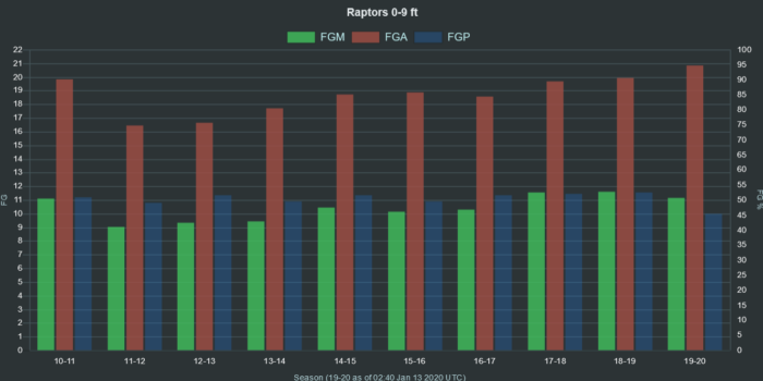 NBA Raptors 0 9 ft range FGA FGM FGP