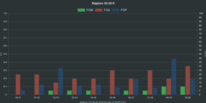 NBA Raptors 30 39 ft range FGA FGM FGP