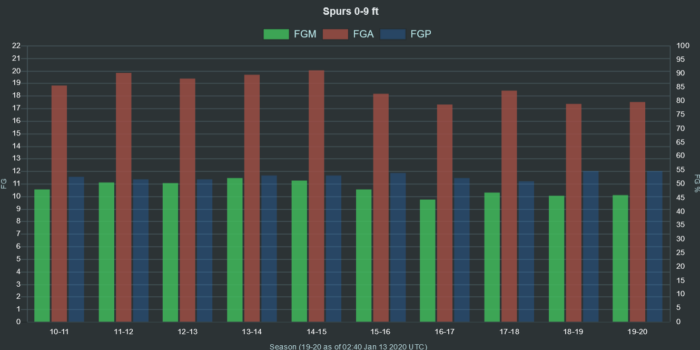 NBA Spurs 0 9 ft range FGA FGM FGP