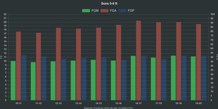NBA Suns 0 9 ft range FGA FGM FGP