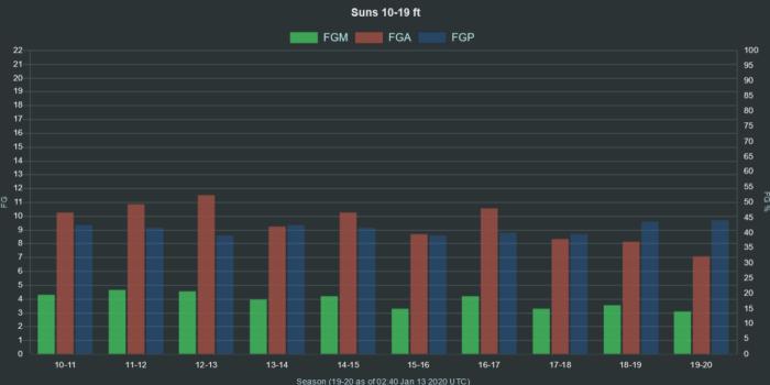 NBA Suns 10 19 ft range FGA FGM FGP