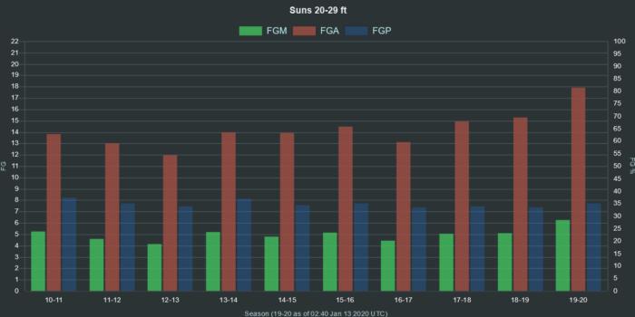 NBA Suns 20 29 ft range FGA FGM FGP