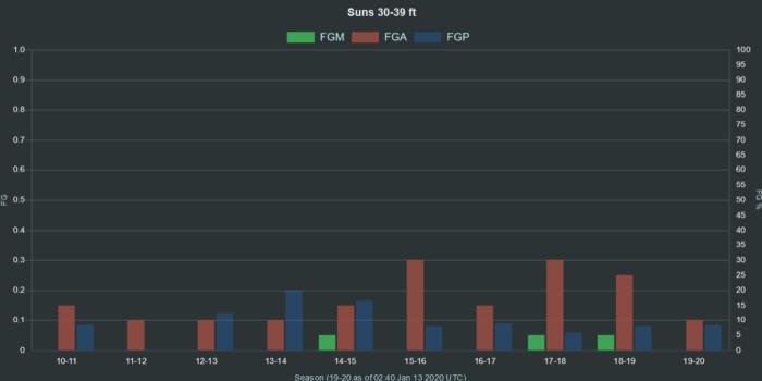 NBA Suns 30 39 ft range FGA FGM FGP