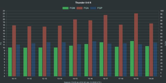 NBA Thunder 0 9 ft range FGA FGM FGP