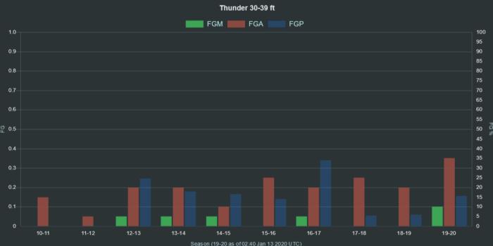 NBA Thunder 30 39 ft range FGA FGM FGP