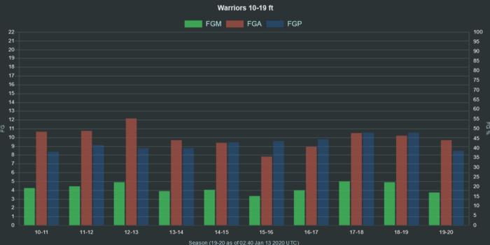 NBA Warriors 10 19 ft range FGA FGM FGP