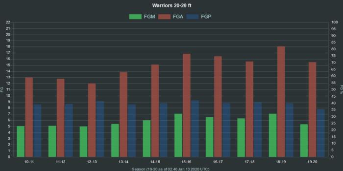 NBA Warriors 20 29 ft range FGA FGM FGP