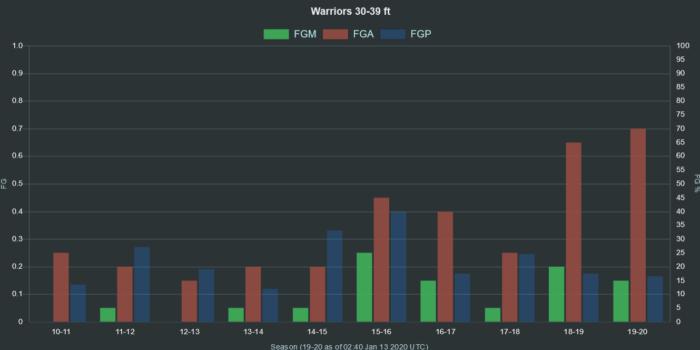 NBA Warriors 30 39 ft range FGA FGM FGP