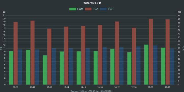 NBA Wizards 0 9 ft range FGA FGM FGP