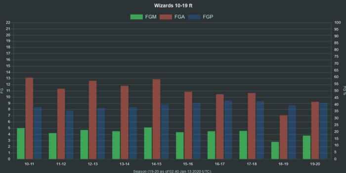 NBA Wizards 10 19 ft range FGA FGM FGP