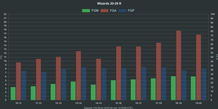 NBA Wizards 20 29 ft range FGA FGM FGP