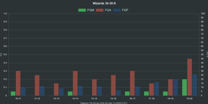 NBA Wizards 30 39 ft range FGA FGM FGP