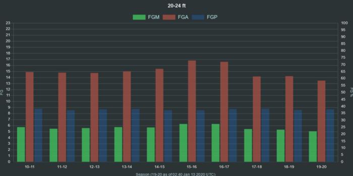 NBA shot data 20 24 ft range