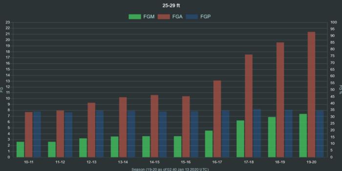 NBA shot data 25 29 ft range