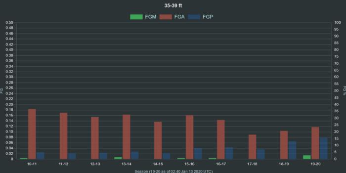 NBA shot data 35 39 ft range