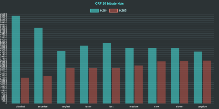 ffmpeg h264 h265 comparison chart bitrate crf 20