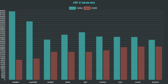 ffmpeg h264 h265 comparison chart bitrate crf 21
