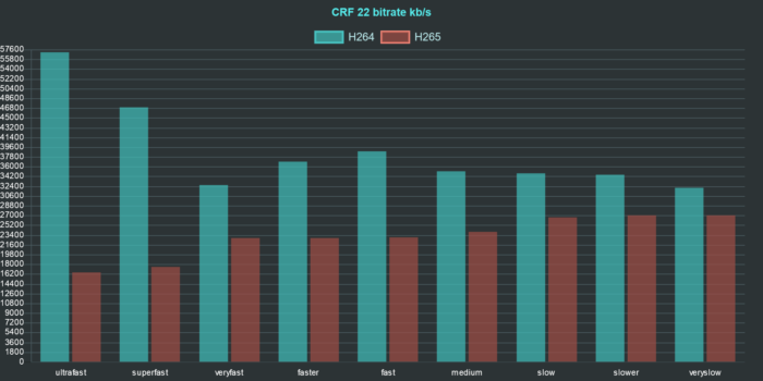 ffmpeg h264 h265 comparison chart bitrate crf 22
