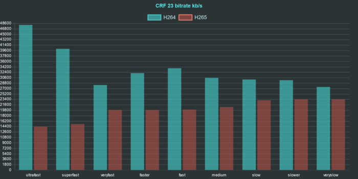 ffmpeg h264 h265 comparison chart bitrate crf 23