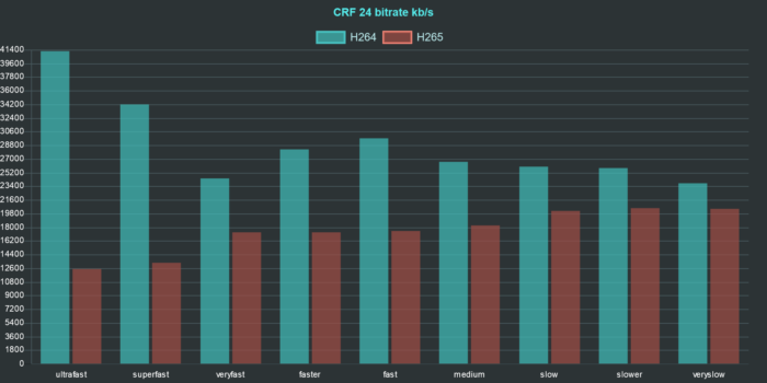 ffmpeg h264 h265 comparison chart bitrate crf 24